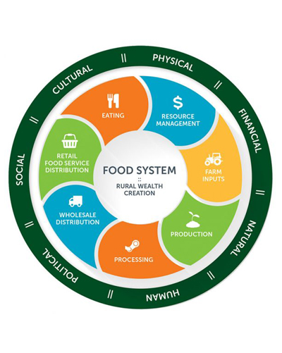 Food Systems logo