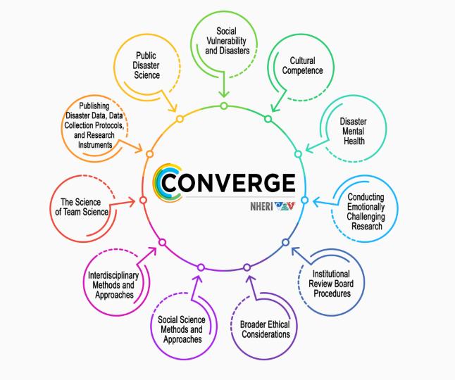 CONVERGE diagram